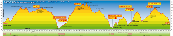 Profil trasy - Bieg 7 Dolin