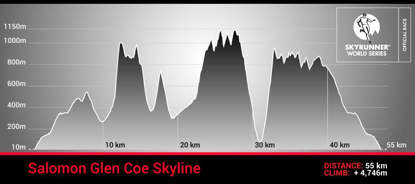 Glen Coe Skyline 2016 profil trasy