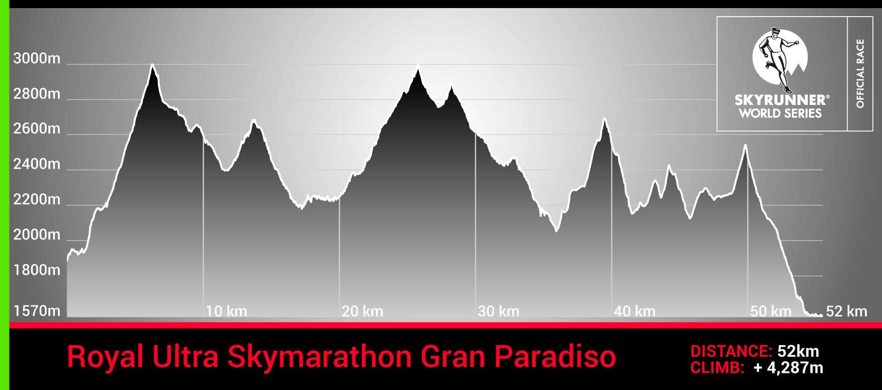 Royal Ultra Skymarathon Gran Paradiso, profil trasy